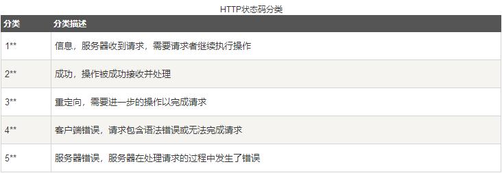 HTTP教程,什么是HTTP 建站教程 第8张
