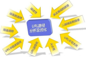 网站SEO优化六大要点 网站优化 第2张