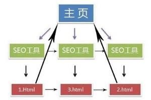 网站SEO优化六大要点 网站优化 第5张