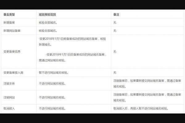 2018年《网站备案及域名实名》新政策解读 建站资讯